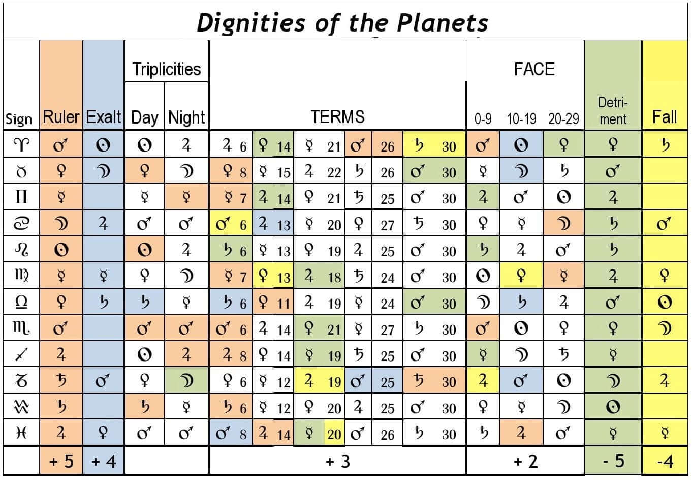 Planetary Dignities Sun Signs