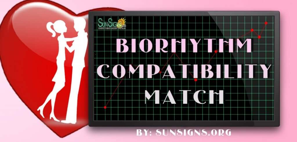 biorhythm match. report on the intellectual, emotional, and physical cycles of a couple.