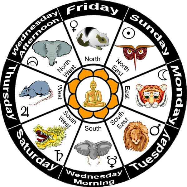 What are the 8 burmese zodiac signs sun signs for What astrological sign am i