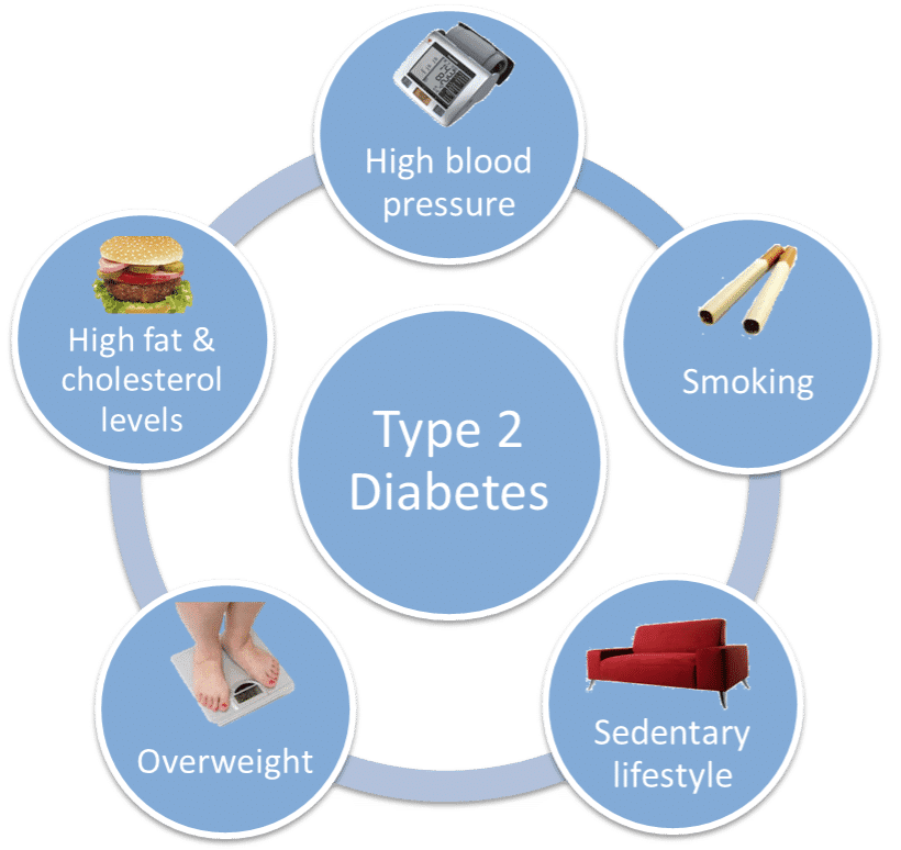 2 adult diabetes type