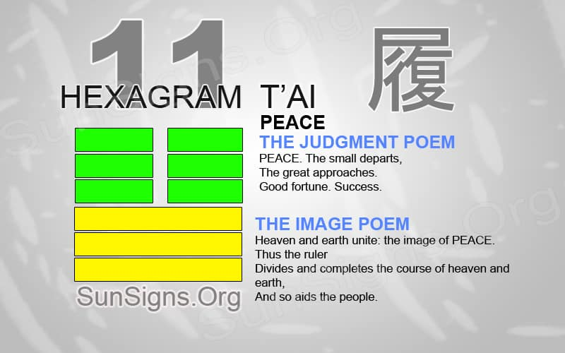 "Interpretation & Meaning of IChing Hexagram 11: 泰 ""Peace"" - T'ai"