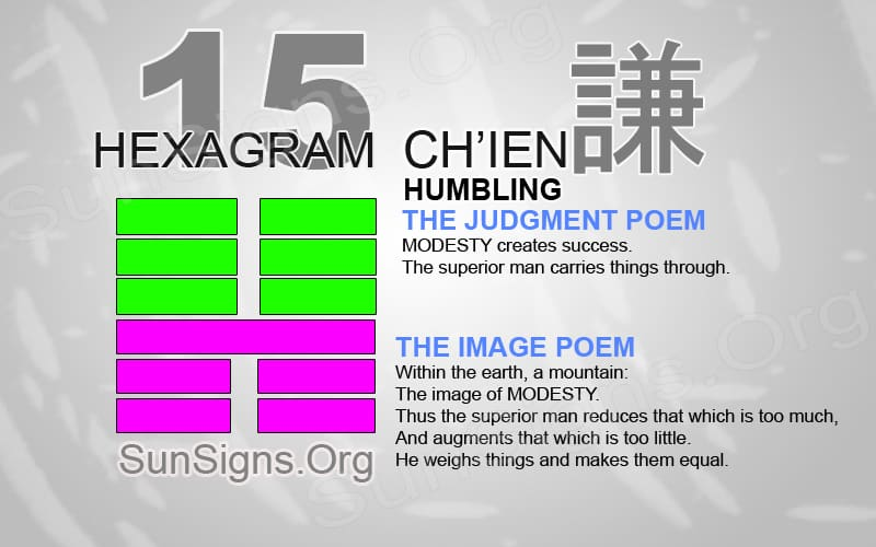 "Interpretation & Meaning of IChing Hexagram 15: 謙 ""Humbling"" - Ch'ien"