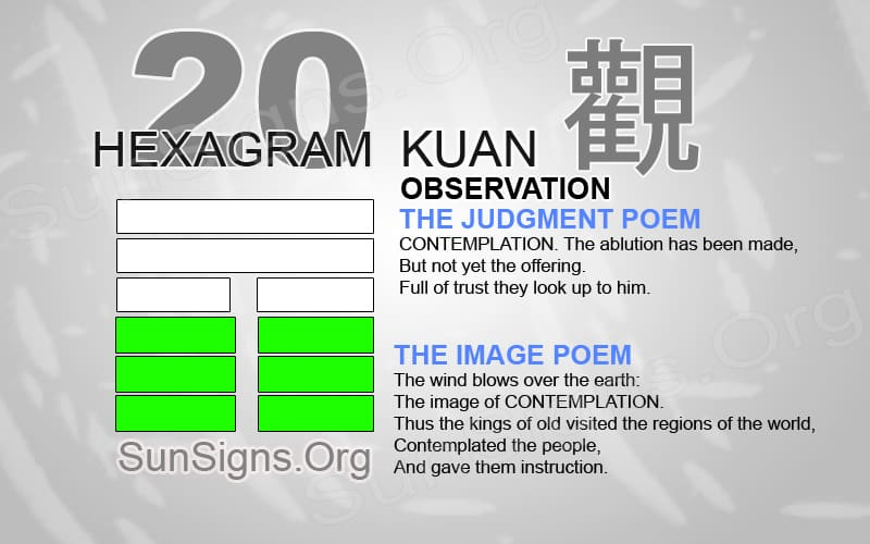 I Ching 20 meaning - Hexagram 20 Observation