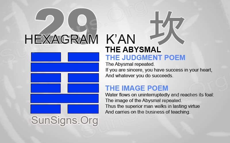 "Interpretation & Meaning of IChing Hexagram 29: 坎""The Abysmal"" - K'an"