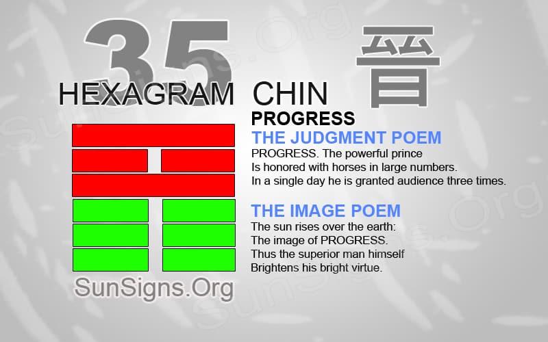 "Interpretation & Meaning of IChing Hexagram 35: 晉 ""Progress"" - Chin"