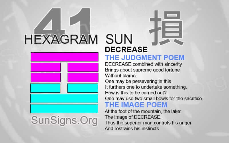 "Interpretation & Meaning of IChing Hexagram 41: 損 ""Decrease"" - Sun"