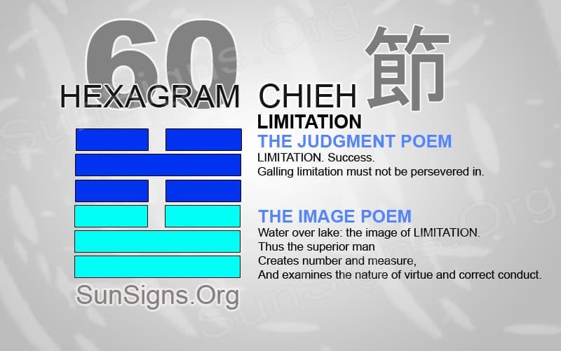 "Interpretation & Meaning of IChing Hexagram 60: 節 ""Limitation"" - Chieh"