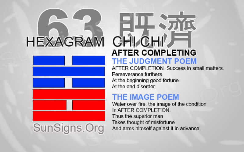 "Interpretation & Meaning of IChing Hexagram 63: 既 濟 ""After Completion"" - Chi Chi"