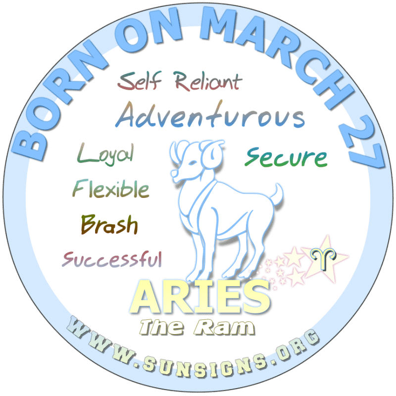 IF YOU ARE BORN ON March 27, you have a way of persuading people to think as you. Sometimes, the life of an Aries can be hectic and stressful. You would prefer a quite evening at home or a noisy night out. You dance to your own beat. Those with a March 27  birthdate, love to cook.