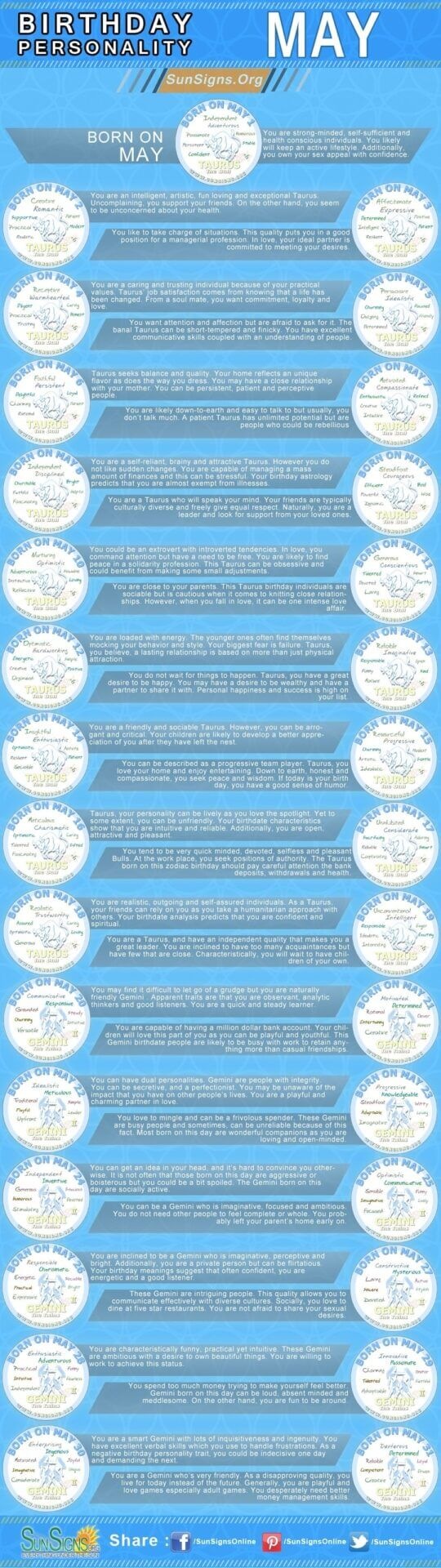 Infographics for people born in May. Zodiac sign Taurus and Gemini. birthday personality for each day of May