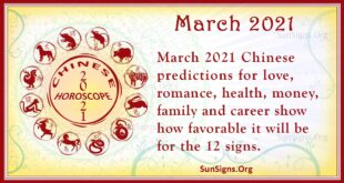 chinese march horoscope 2021